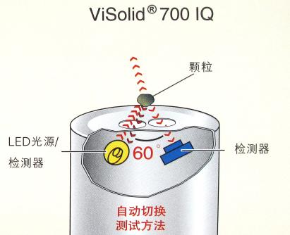 悬浮固体传感器
